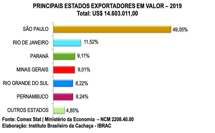 principais-estados-exportadores-em-valor-2019
