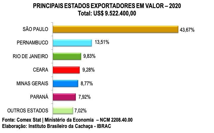 principais-estados-exportadores-em-valor-2020