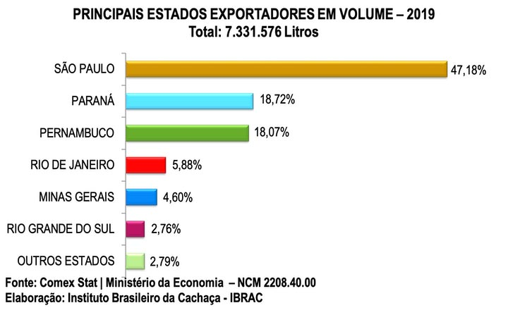 principais-estados-exportadores-em-volume-2019