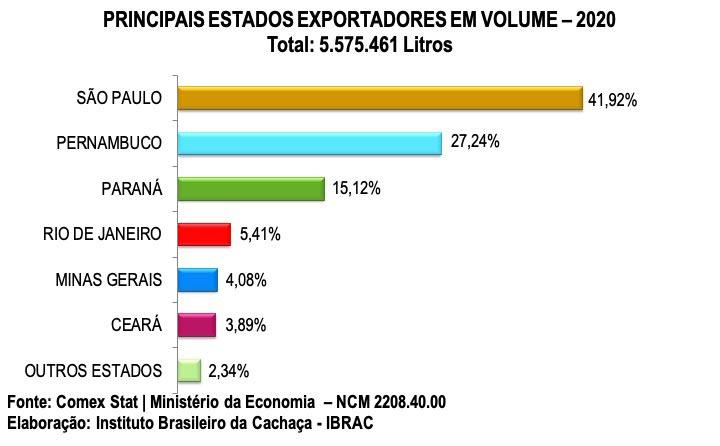 principais-estados-exportadores-em-volume-2020