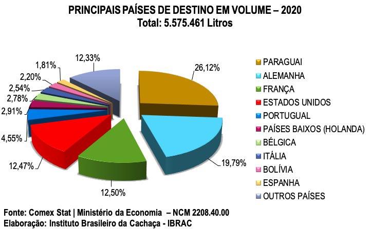 principais-paises-de-destino-em-volume-2020